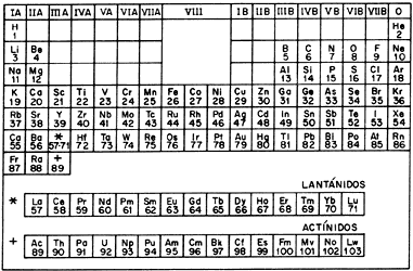 tabla periodica william proust image collections periodic table tabla periodica de los elementos de john dalton - Tabla Periodica De Los Elementos De John Dalton